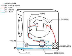 comment fonctionne le seche linge condensation