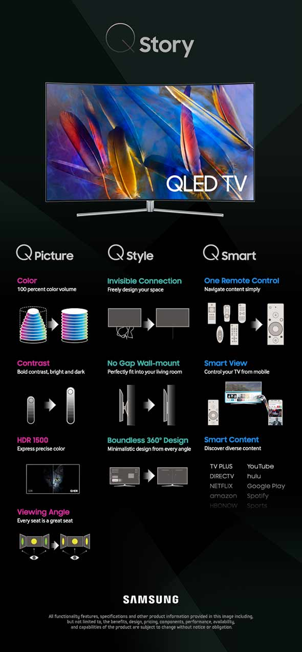 Infographie Samsung QLED