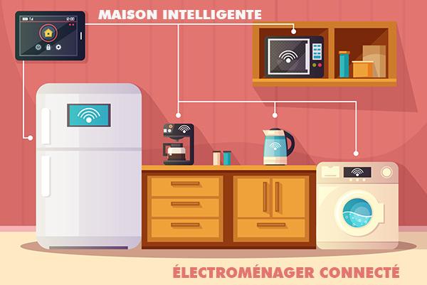 electromenager connecté à internet
