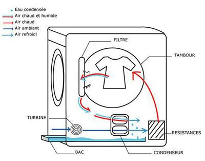 principe-seche-linge-condensation