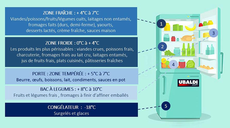 rangement-frigo-schema-ubaldi