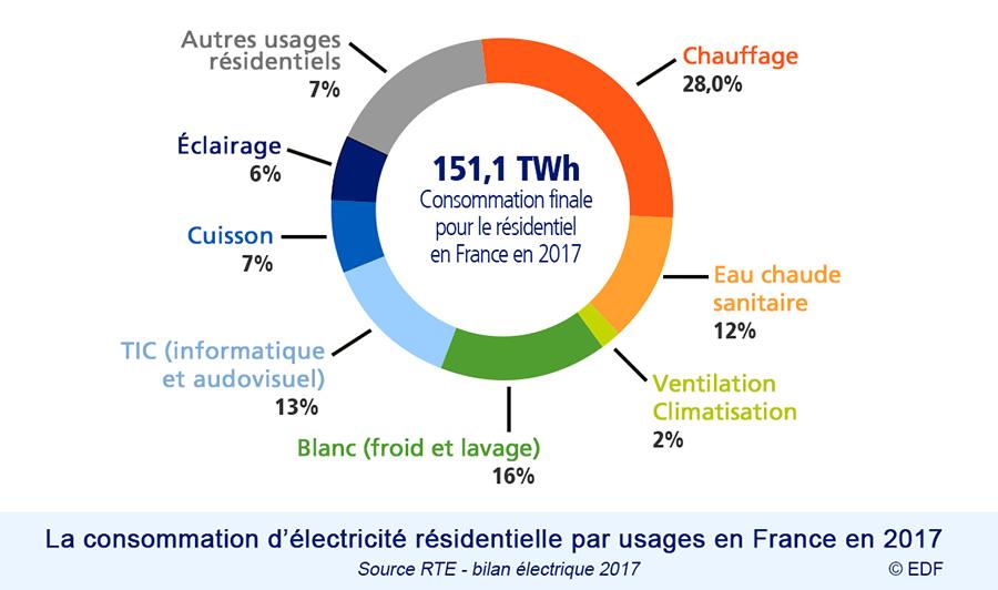 consommation des appareils électriques dans maison