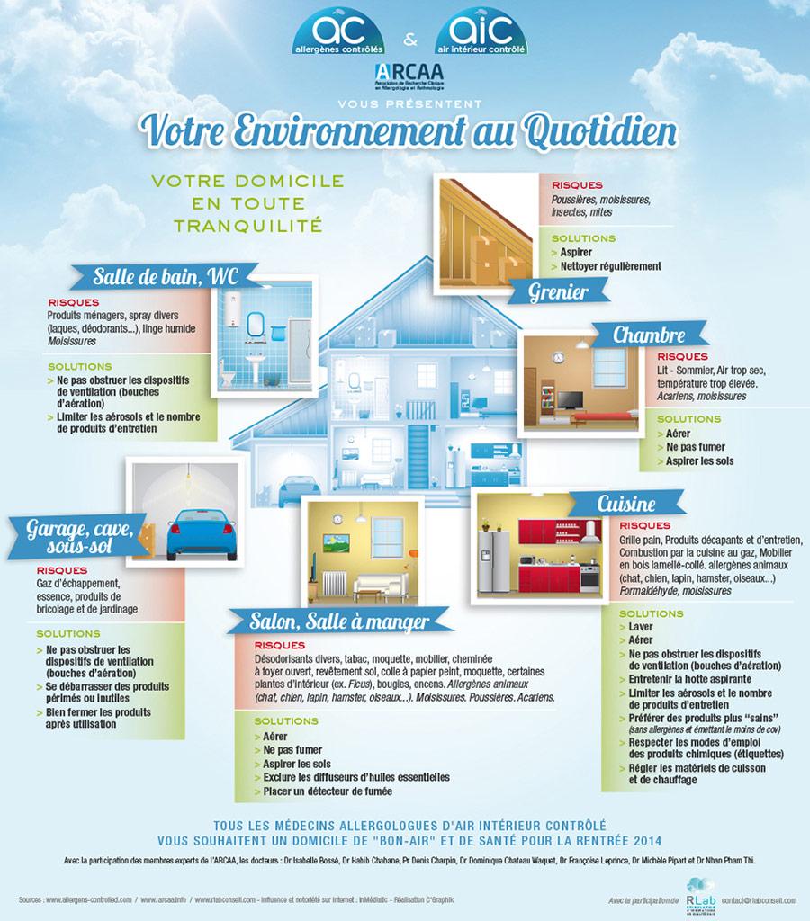 Les sources de pollution de l'air intérieur