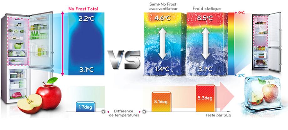 froid brassé ou ventilé ou statique LG