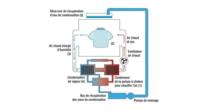 comment fonctionne seche linge pompe à chaleur ?