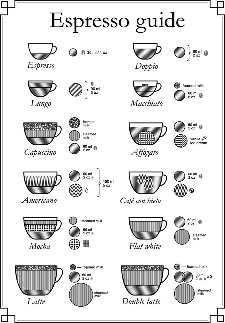 guide des différents cafés