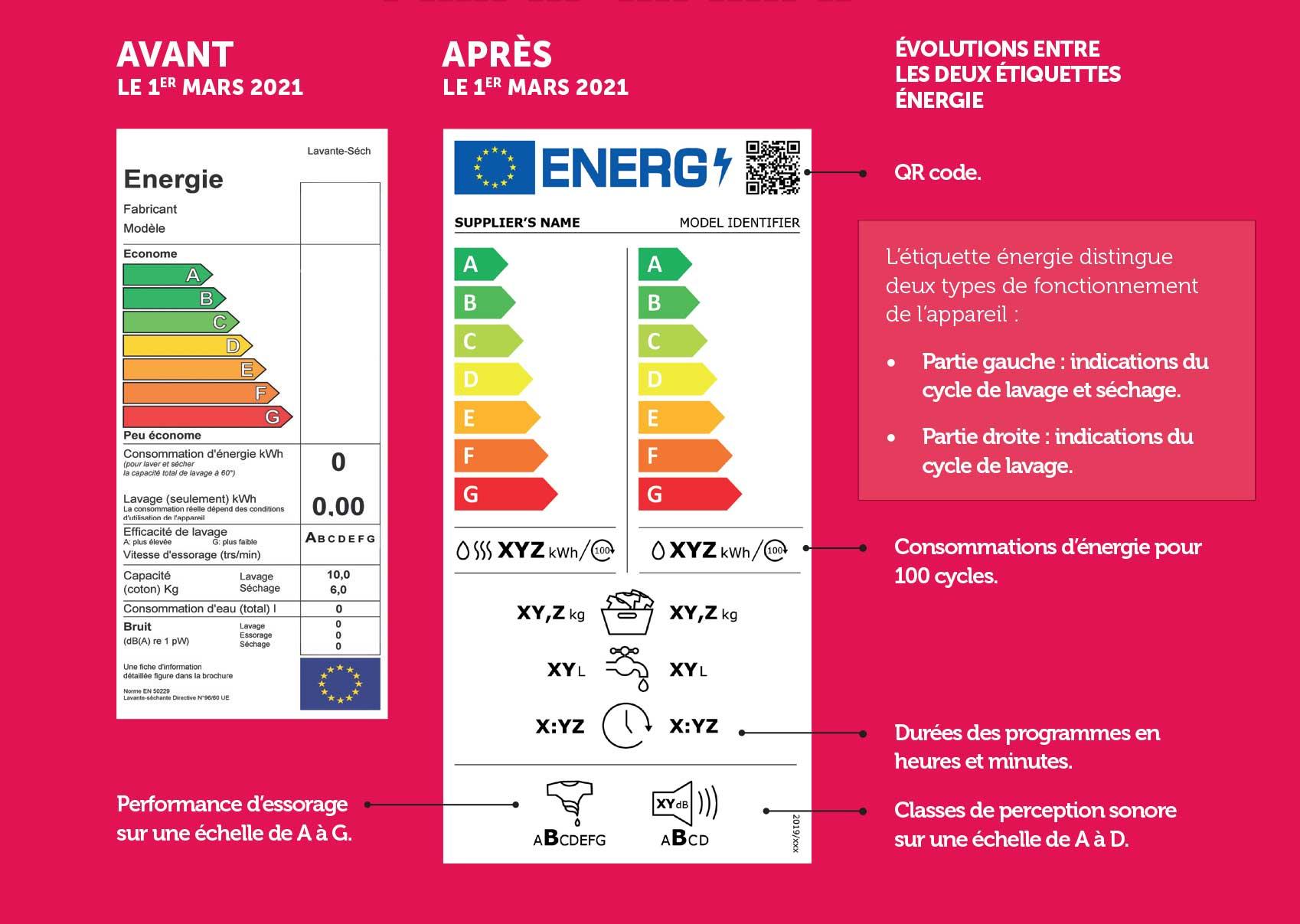 Ancienne VS Nouvelle étiquette énergie pour un lave-linge