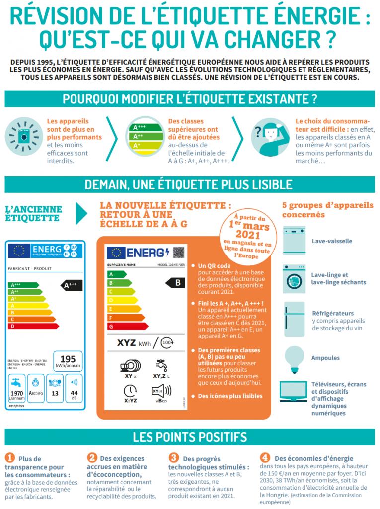infographie-revision-etiquette-energie-ubaldi