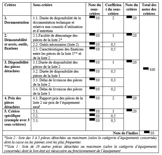 tableau-indice-de-reparabilite